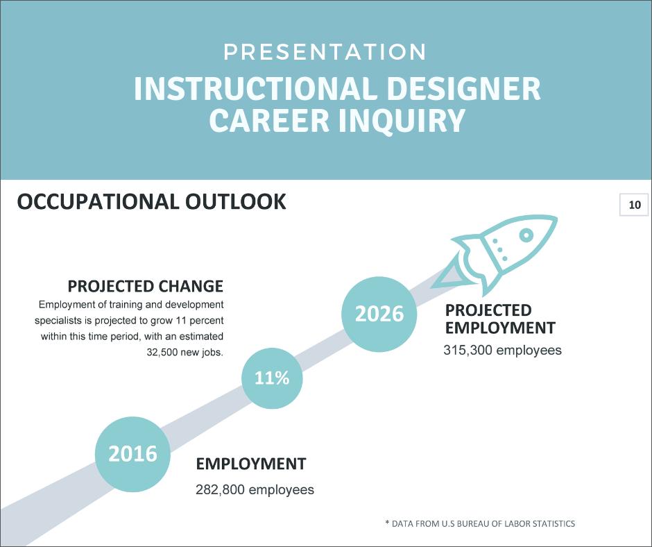 Instructional Designer Career Inquiry Shyna Gill Instructional Designer Elearning Developer